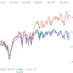 market graphs