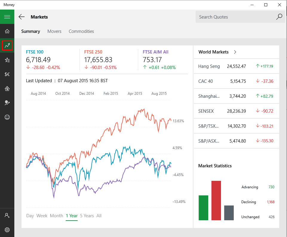 In this image my settings are set on the UK edition of the money app, so I get the FTSE markets in the markets view.